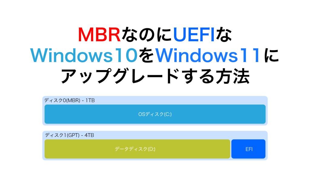 Minitools 1024x576 - MBRなのにUEFIな Windows10をWindows11に アップグレードする方法【Minitool Parition Wizard】